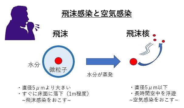 感染 空気 違い 飛沫 と 感染 の